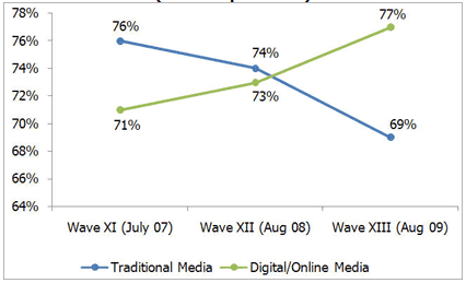 Online Media Ads outstrip Traditional Media in mid 2008